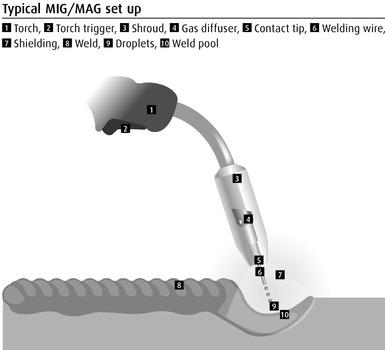 Metal Inert Gas (MIG) and Metal Active Gas (MAG) welding