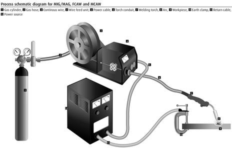 Flux Cored Arc Welding Fcaw Linde Gas