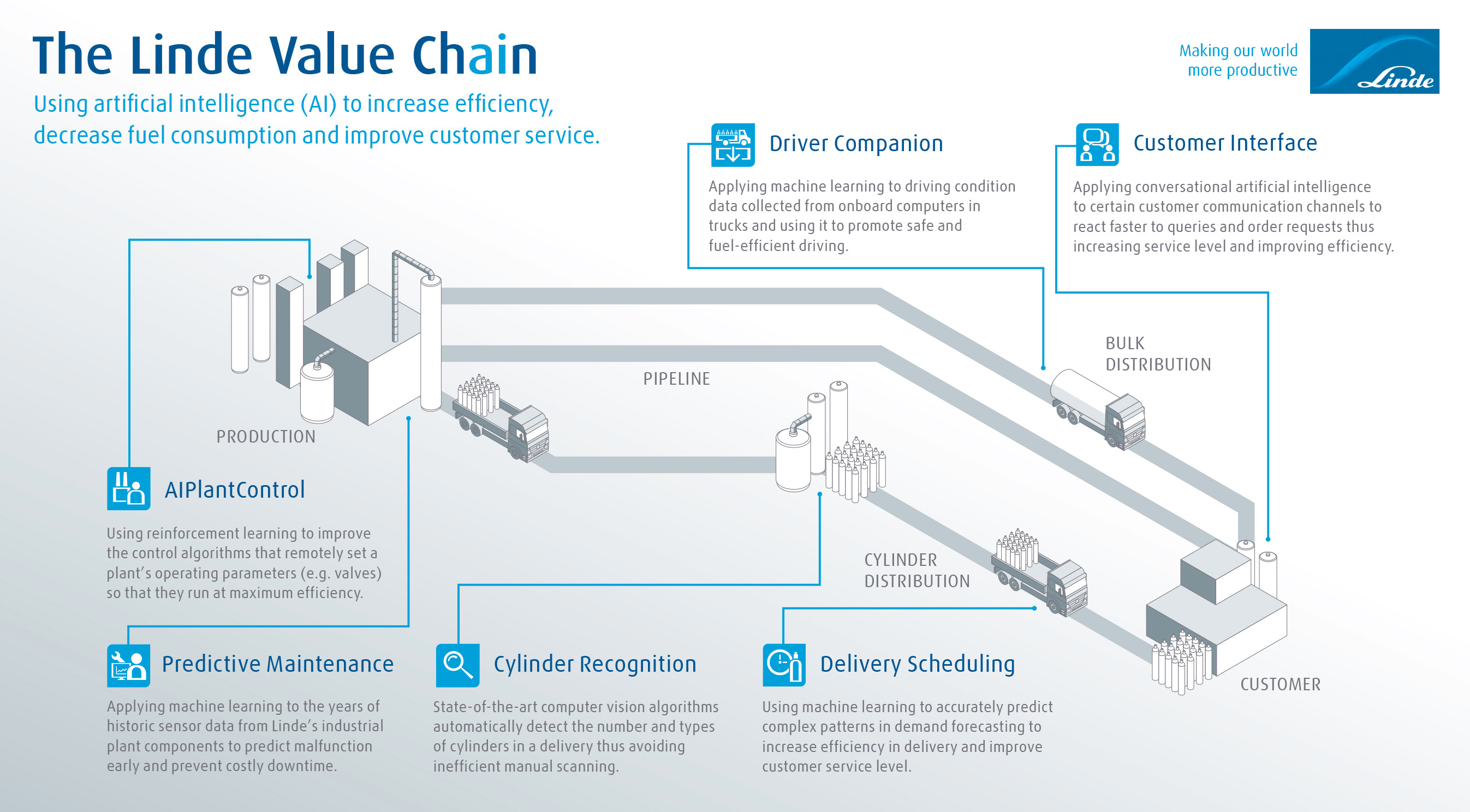 Linde Value Chain infographic